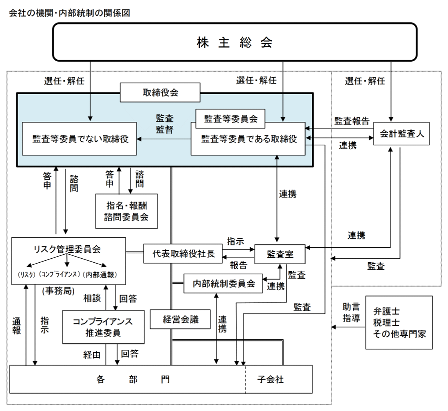 会社の機関・内部統制の関係図